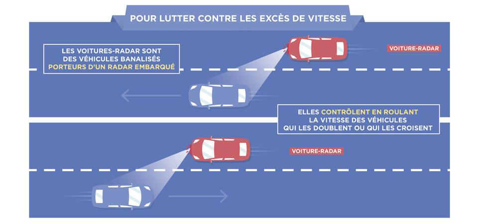 Externalisation de la conduite des voitures-radar